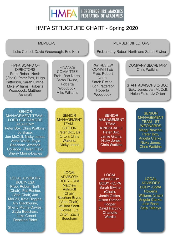 HMFA structure chart Academic Year 2020 colour